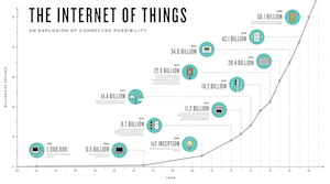 Photo of What the Internet of Things means for the accom industry