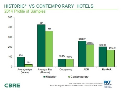 Photo of Historic hotels achieve substantial premium in ADR and REVPAR over contemporary hotels