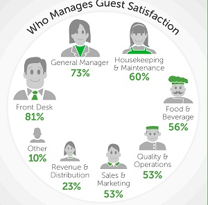 Photo of Only 29% of hotels are fully leveraging guest intelligence