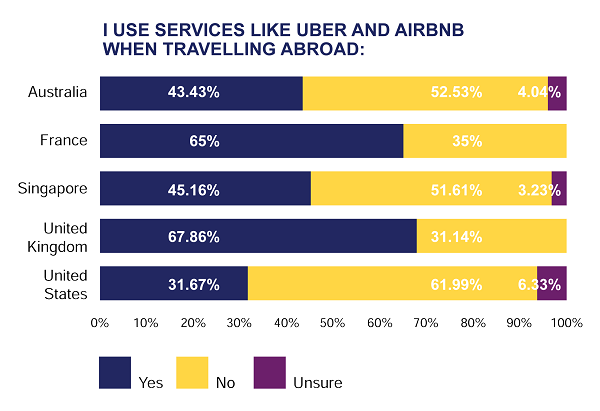 Photo of Business travel in the age of the sharing economy