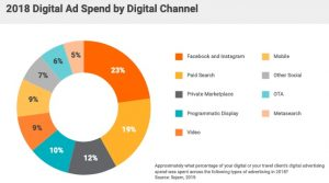 2018-Digital-Ad-Spend-by-Digital-Channel-300x167 Why marketers are spending big on Facebook and Instagram ads