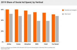 2019-Share-of-Social-Ad-Spend-by-Vertical-300x194 Why marketers are spending big on Facebook and Instagram ads