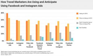 FB-and-IG-ad-formats-300x180 Why marketers are spending big on Facebook and Instagram ads