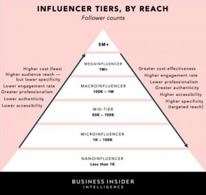 Influencer-tiers-300x283 The hidden cost of working with influencers