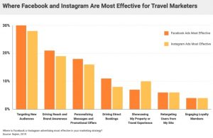 Where-Facebook-and-Instagram-are-most-effective-300x195 Why marketers are spending big on Facebook and Instagram ads
